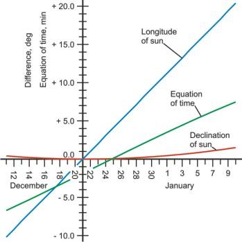 Graph of solar parameters