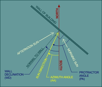 The diagram illustrates a method for calculating wall declination.